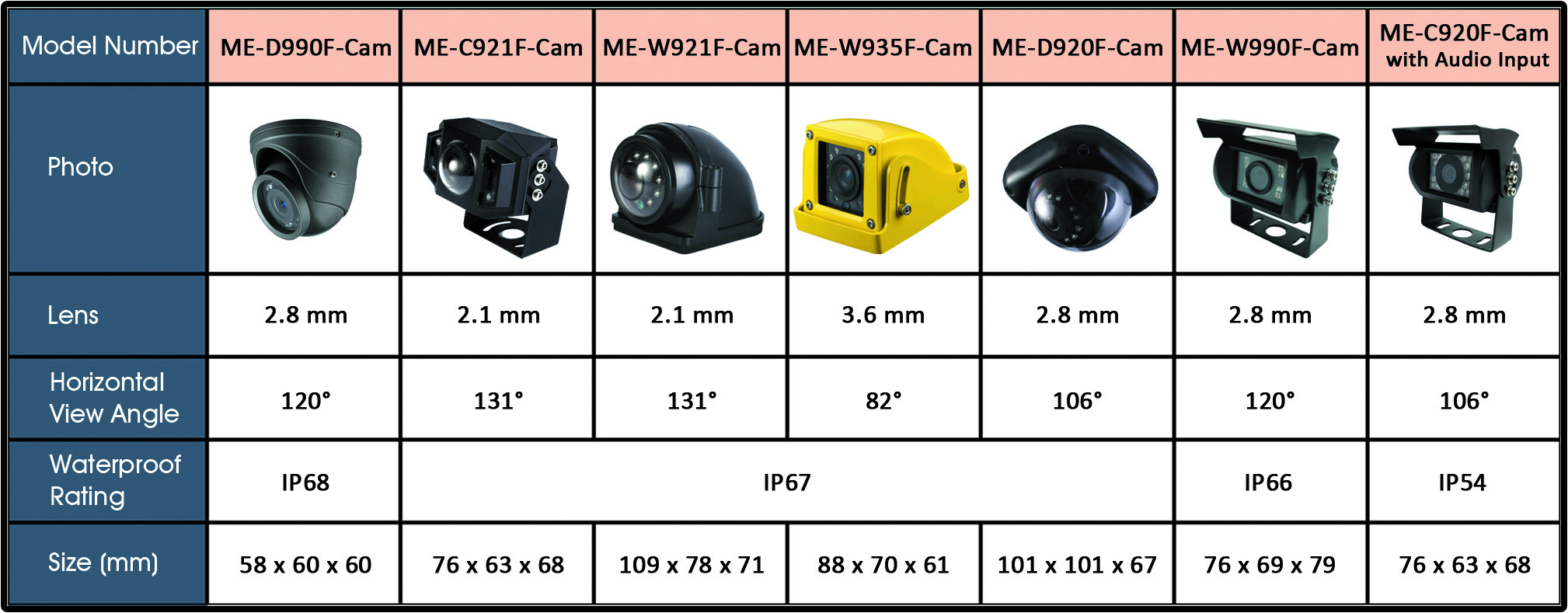 DigiMobi Technology Limited - Motion-Eye Vehicle CCTV (1080p